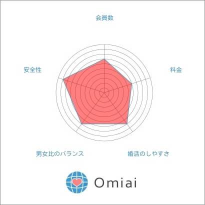 Omiai 特徴