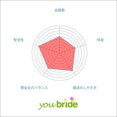 youbride(ユーブライド) 特徴