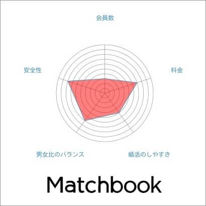 Matchbook(マッチブック) 特徴